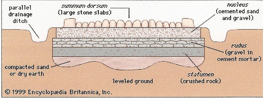 Roman Road Anatomy